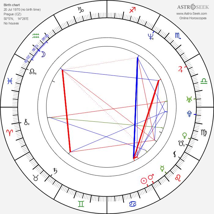 Karel Kuna - Astrology Natal Birth Chart