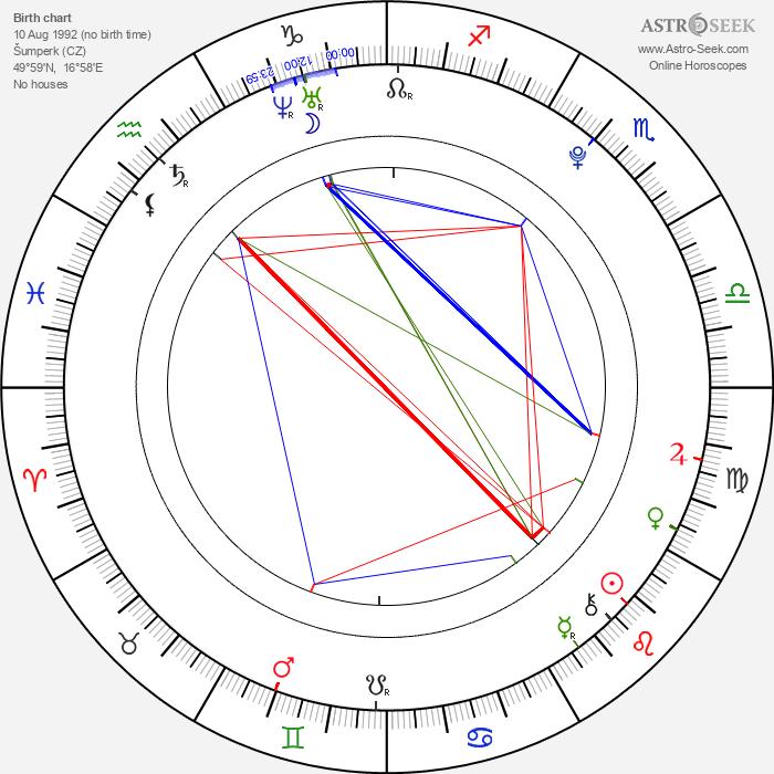 Karel Kupec - Astrology Natal Birth Chart