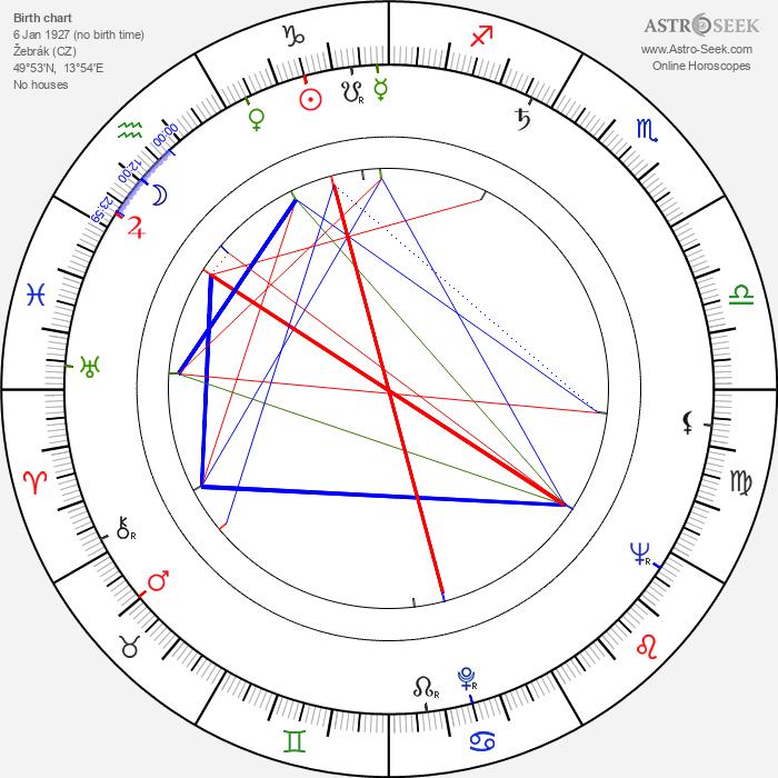 Karel Kyncl - Astrology Natal Birth Chart