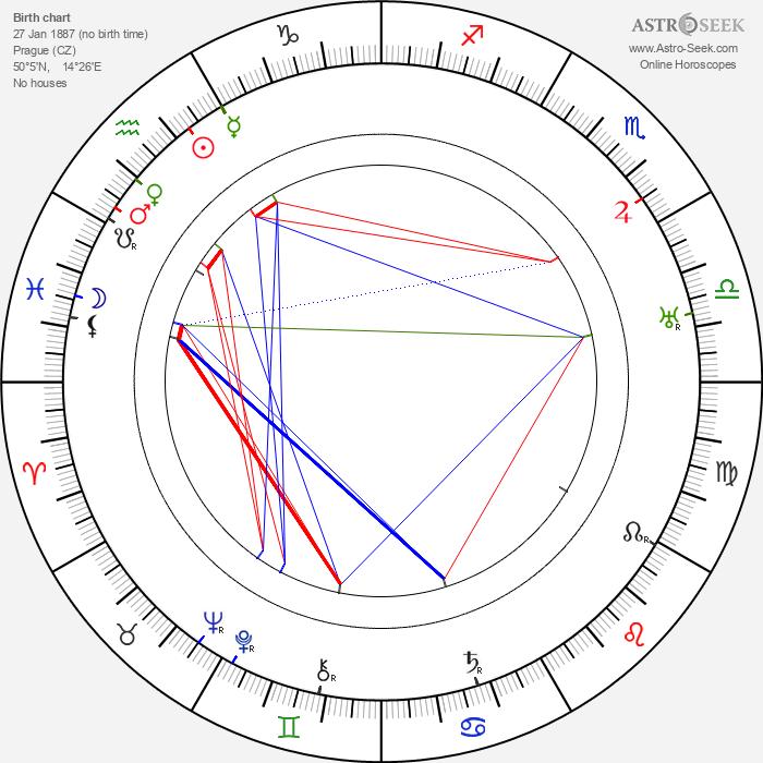 Karel Lamač - Astrology Natal Birth Chart