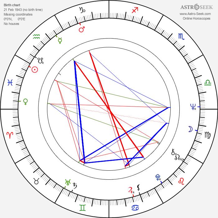 Karel Meister Jr. - Astrology Natal Birth Chart