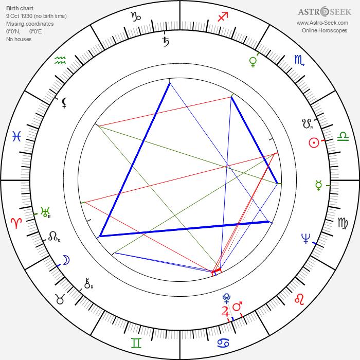 Karel Novák - Astrology Natal Birth Chart