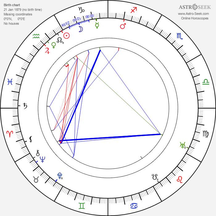 Karel Piskoř - Astrology Natal Birth Chart
