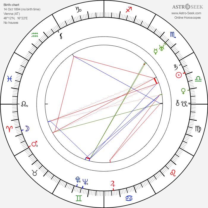 Karel Plicka - Astrology Natal Birth Chart