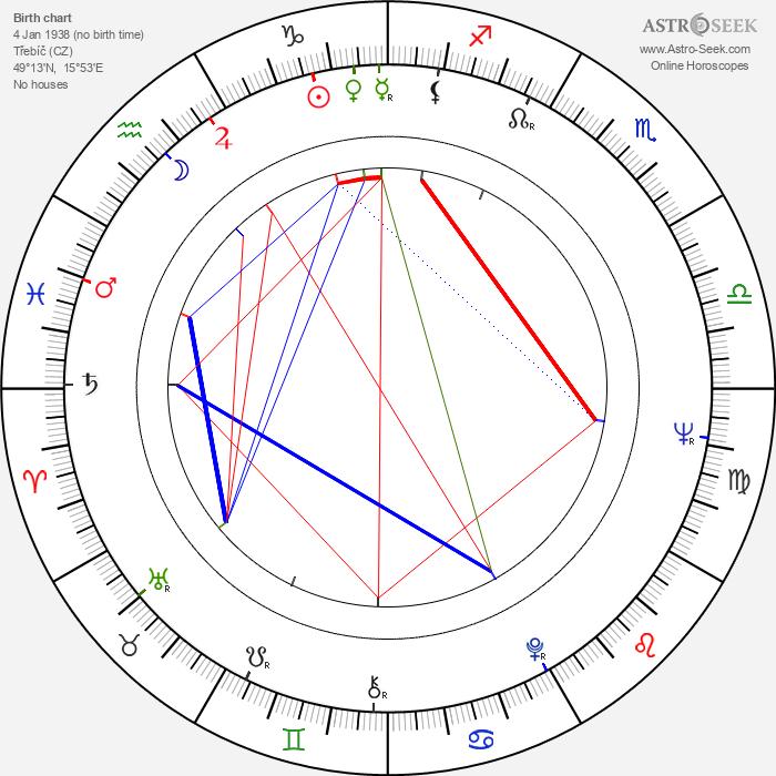 Karel Pospíšil - Astrology Natal Birth Chart