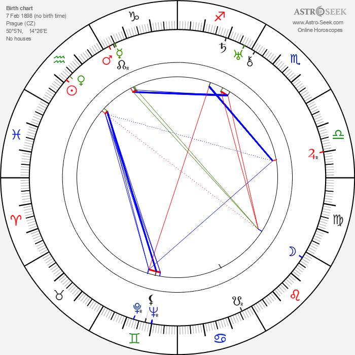 Karel Postranecký - Astrology Natal Birth Chart