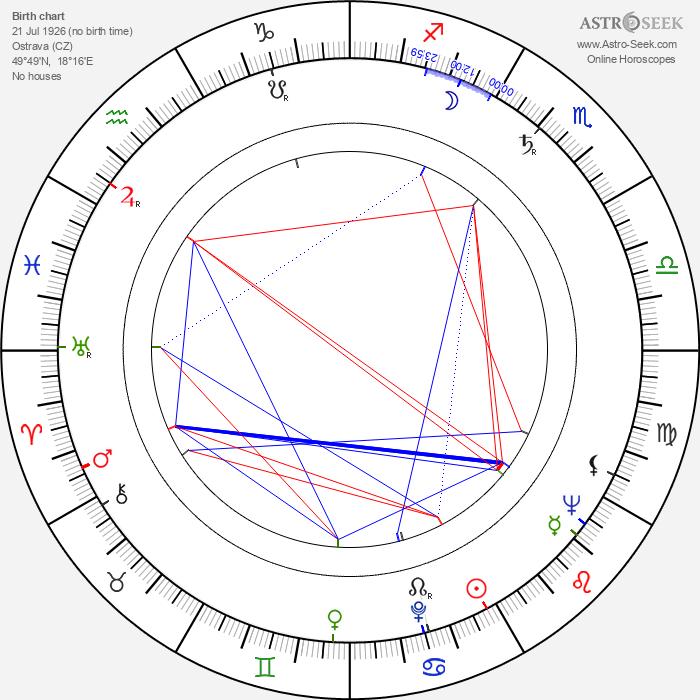 Karel Reisz - Astrology Natal Birth Chart