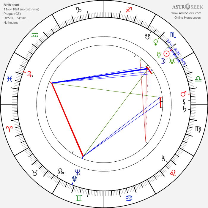 Karel Roden - Astrology Natal Birth Chart