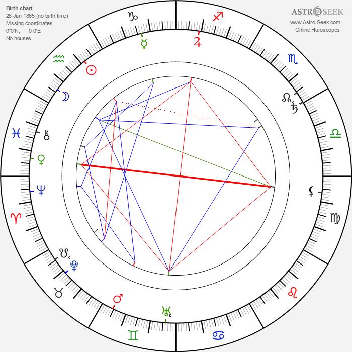 Karel Schleichert - Astrology Natal Birth Chart