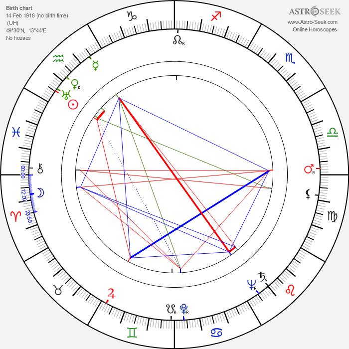 Karel Sedláček - Astrology Natal Birth Chart