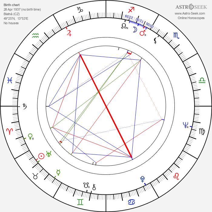 Karel Semerád - Astrology Natal Birth Chart