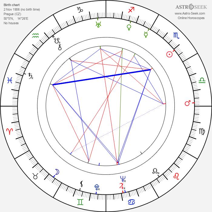Karel Šeplavý - Astrology Natal Birth Chart