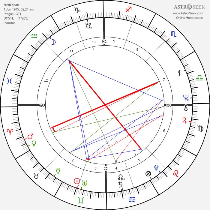 Karel Šíp - Astrology Natal Birth Chart