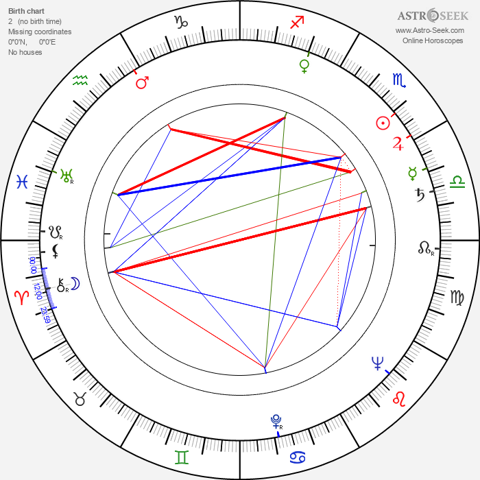 Karel Smrž - Astrology Natal Birth Chart