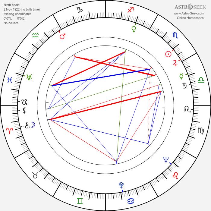 Karel Smrž - Astrology Natal Birth Chart