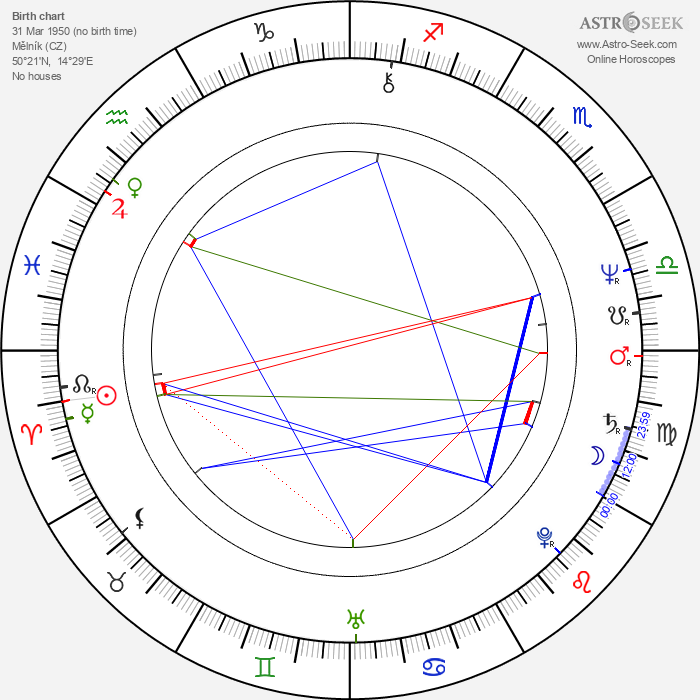 Karel Smyczek - Astrology Natal Birth Chart