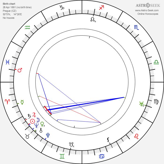 Karel Šott Sr. - Astrology Natal Birth Chart