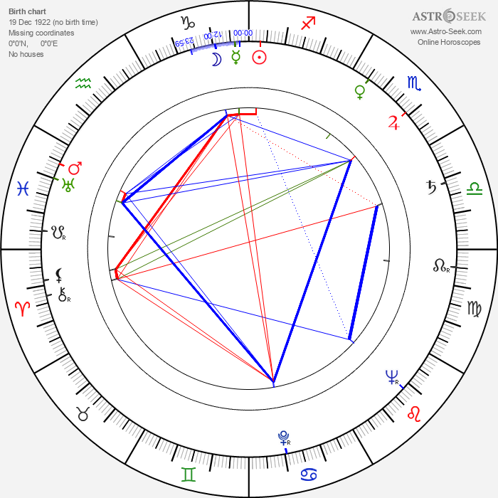 Karel Špička - Astrology Natal Birth Chart