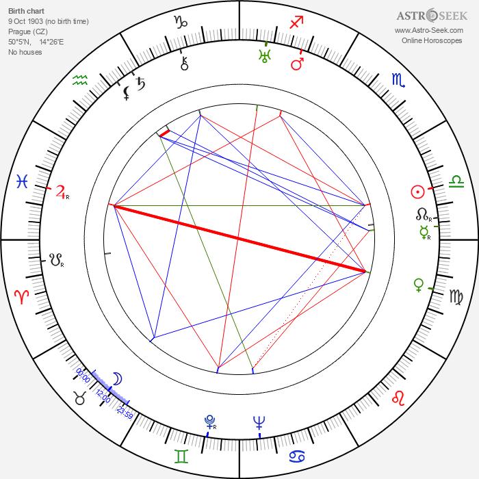 Karel Steklý - Astrology Natal Birth Chart