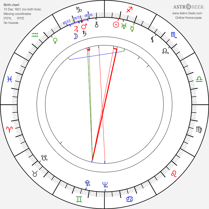 Karel Štěpánek - Astrology Natal Birth Chart
