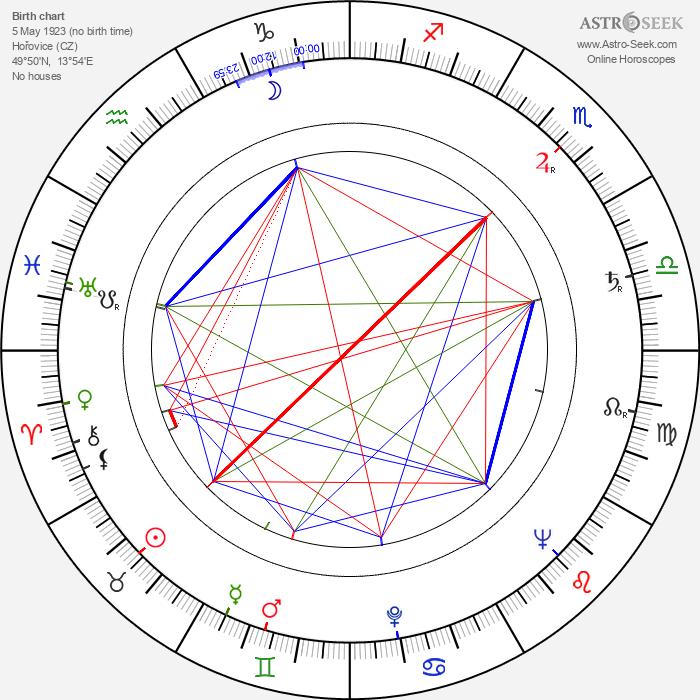 Karel Štorkán - Astrology Natal Birth Chart