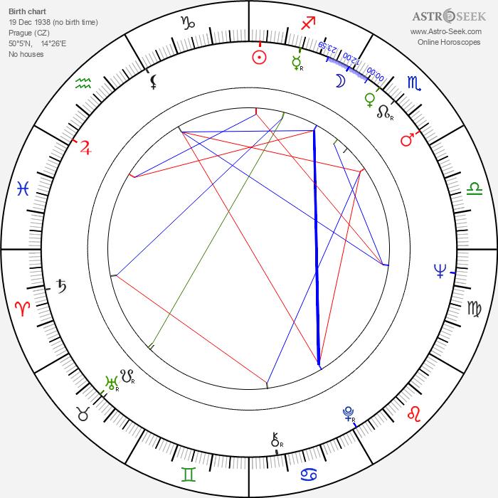 Karel Svoboda - Astrology Natal Birth Chart