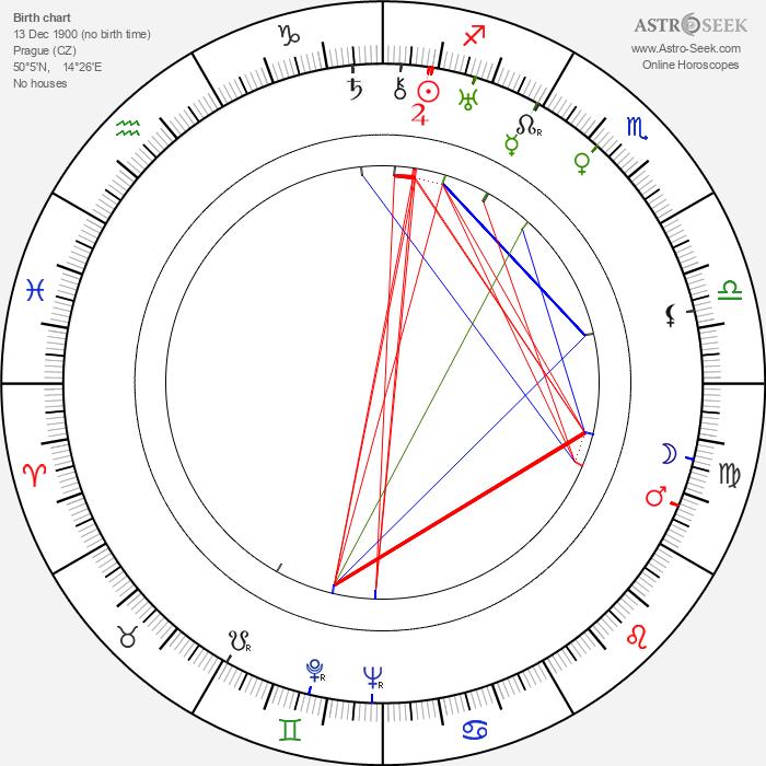 Karel Teige - Astrology Natal Birth Chart