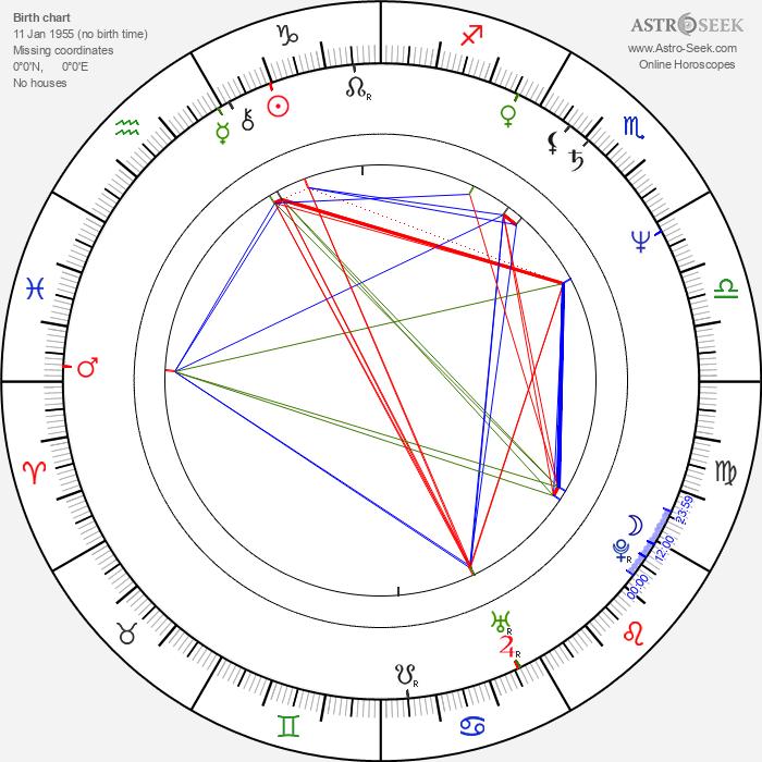 Karel Tejnora - Astrology Natal Birth Chart