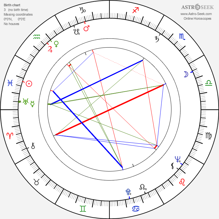 Karel Texel - Astrology Natal Birth Chart