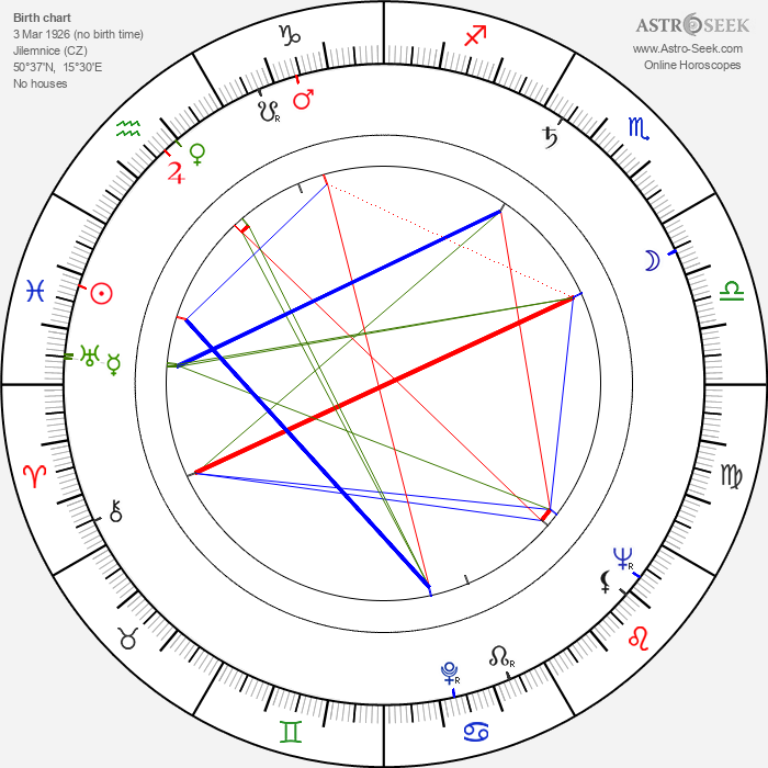 Karel Texel - Astrology Natal Birth Chart