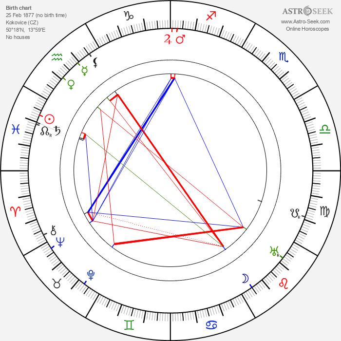 Karel Toman - Astrology Natal Birth Chart