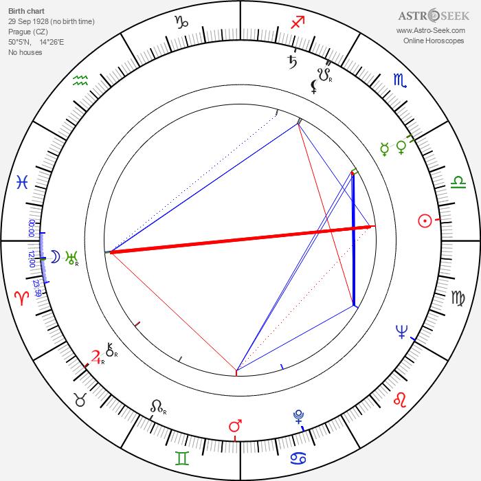Karel Turnovský - Astrology Natal Birth Chart