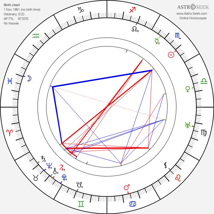 Karel Urbánek - Astrology Natal Birth Chart