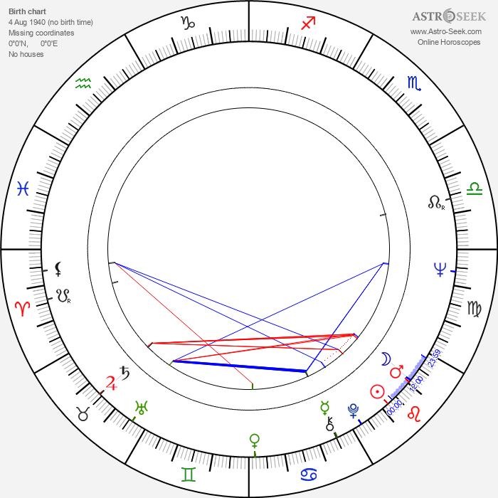 Karel Vachek - Astrology Natal Birth Chart