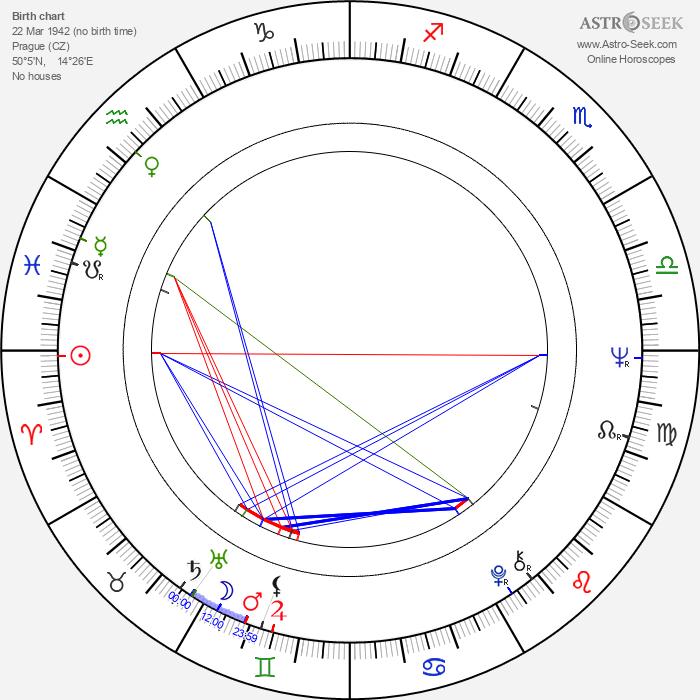 Karel Vágner - Astrology Natal Birth Chart