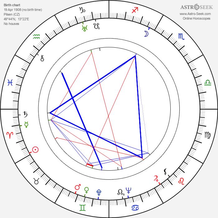 Karel Vavřík - Astrology Natal Birth Chart