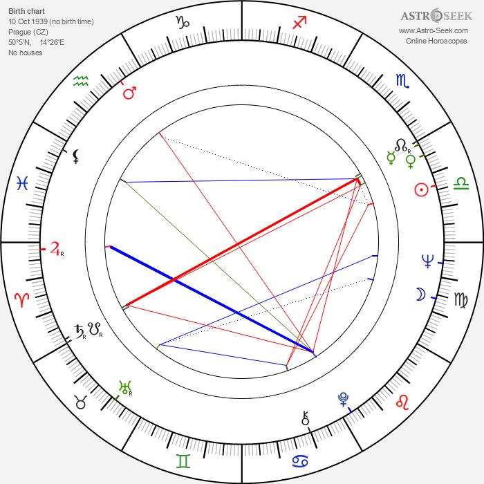 Karel Vejřík - Astrology Natal Birth Chart