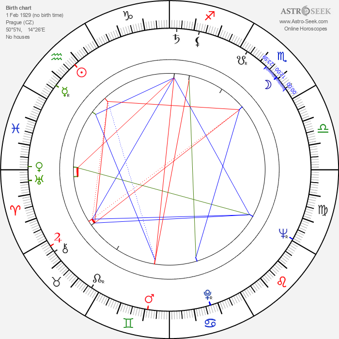 Karel Vejvoda - Astrology Natal Birth Chart