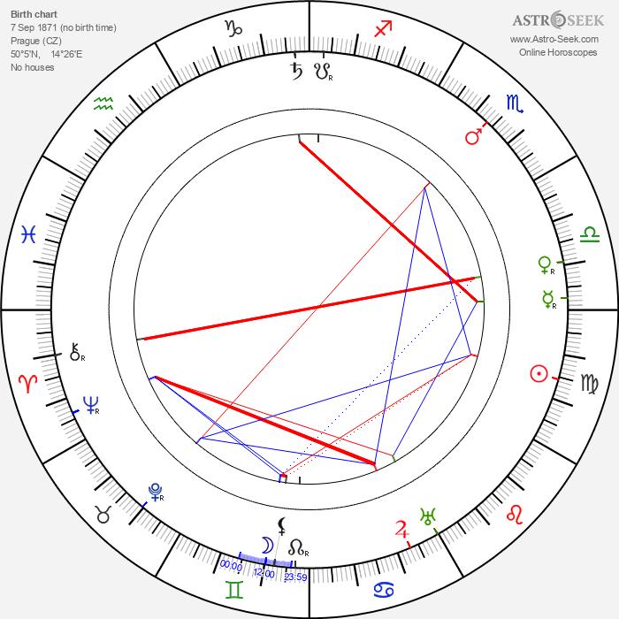 Karel Veverka - Astrology Natal Birth Chart