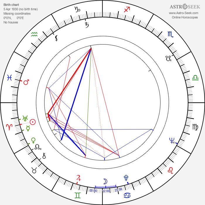 Karel Želenský - Astrology Natal Birth Chart