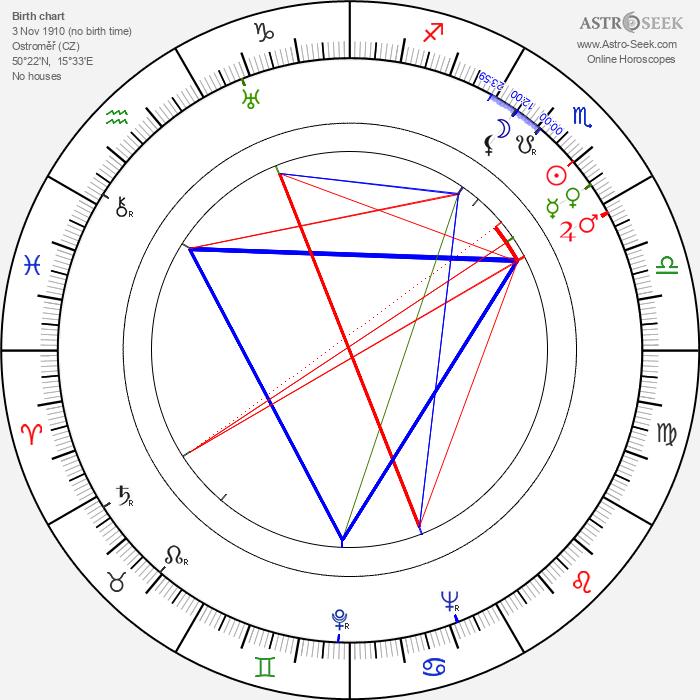 Karel Zeman - Astrology Natal Birth Chart