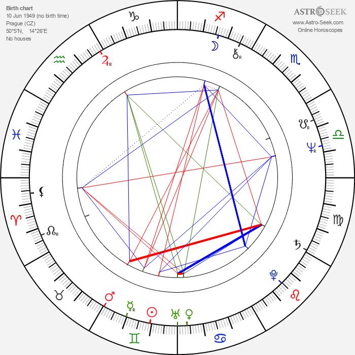 Karel Zich - Astrology Natal Birth Chart
