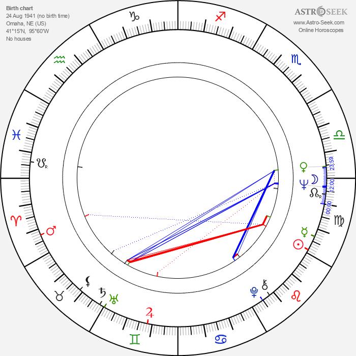 Karen Arthur - Astrology Natal Birth Chart
