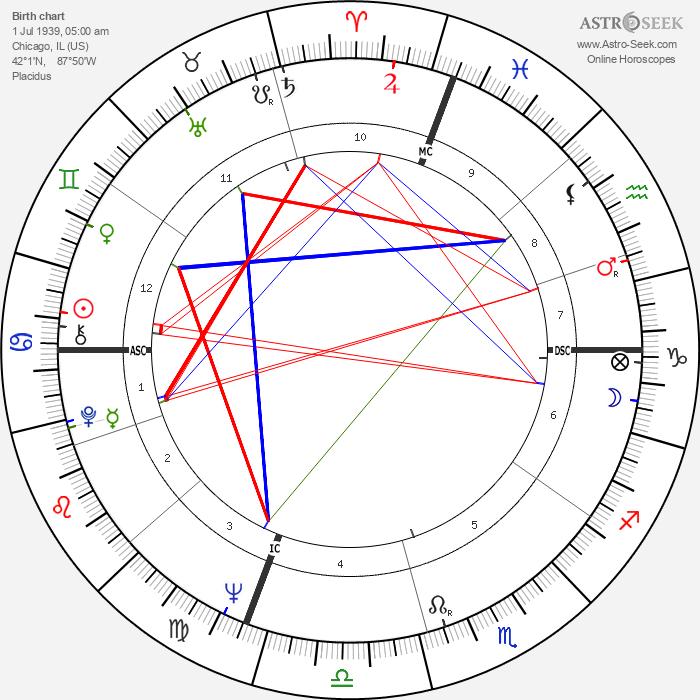 Karen Black - Astrology Natal Birth Chart