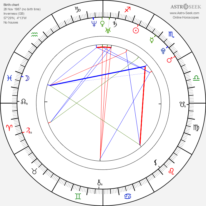 Karen Gillan - Astrology Natal Birth Chart