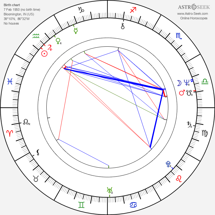 Karen Joy Fowler - Astrology Natal Birth Chart