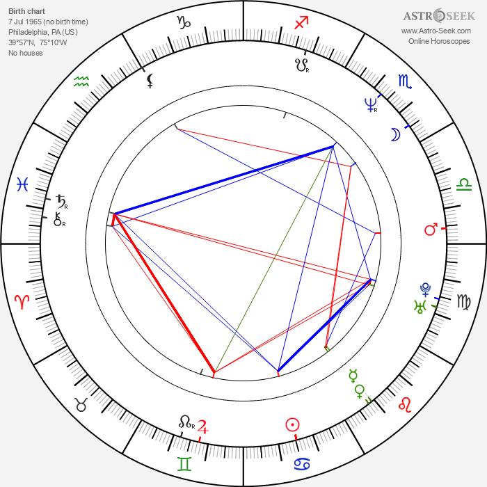Karen Malina White - Astrology Natal Birth Chart