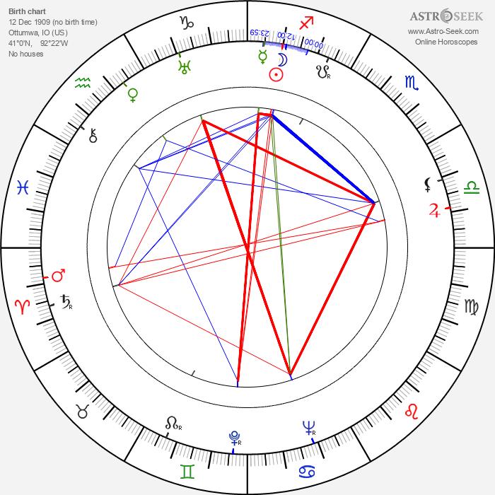 Karen Morley - Astrology Natal Birth Chart