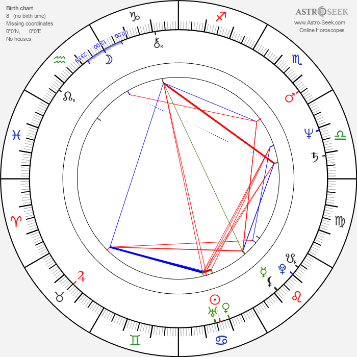 Karen Shakhnazarov - Astrology Natal Birth Chart