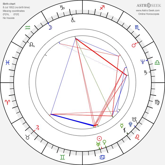 Karen Shakhnazarov - Astrology Natal Birth Chart